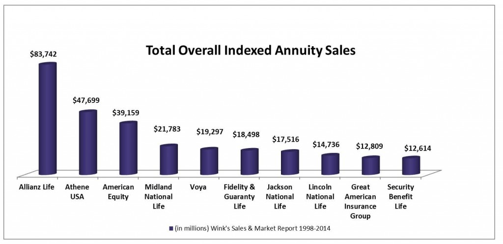 Total Overall IA Sales