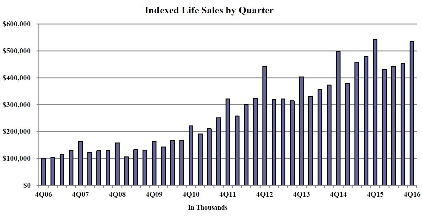 Wink Inc Releases Fourth Quarter 2016 Indexed Life