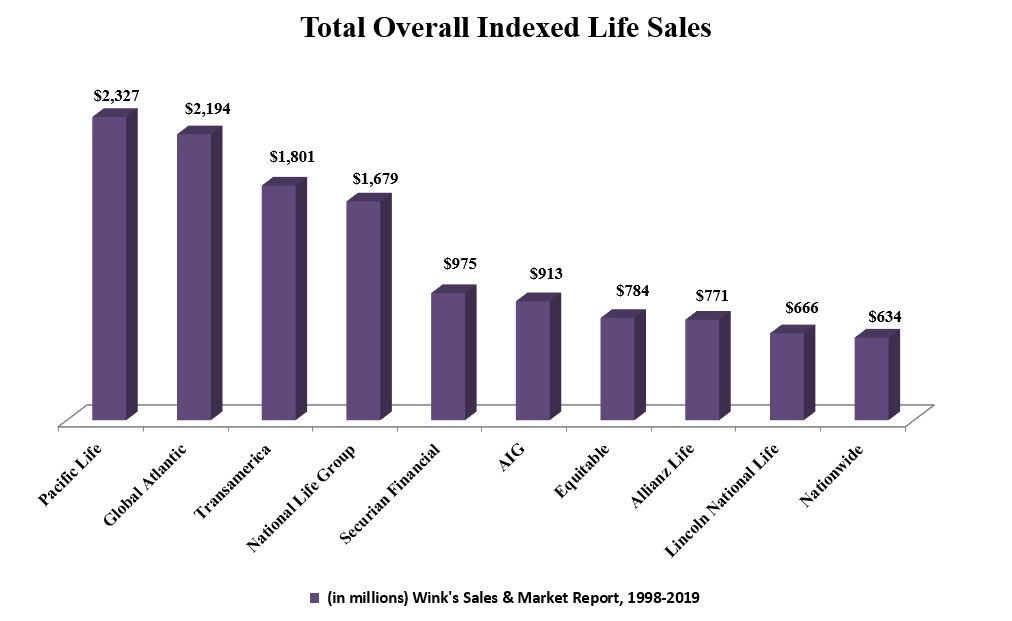 TOTAL OVERALL INDEXED LIFE SALES (2019) - Wink